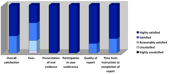 Medico-legal client satisfaction chart from Christopher Stone's legal clients